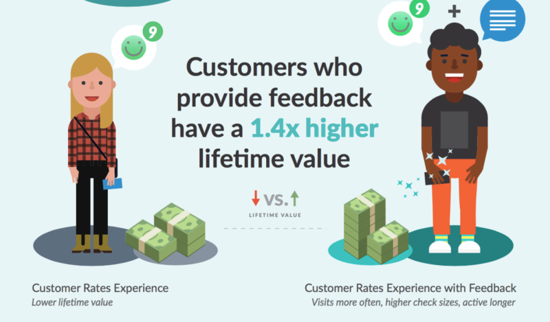 Customer feedback lifetime value