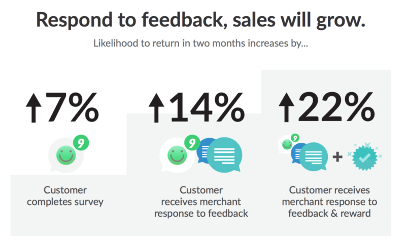 Respond to feedback and grow sales