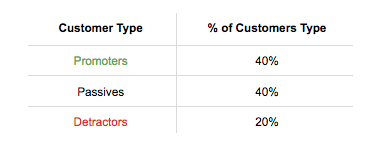 NPS data about customers
