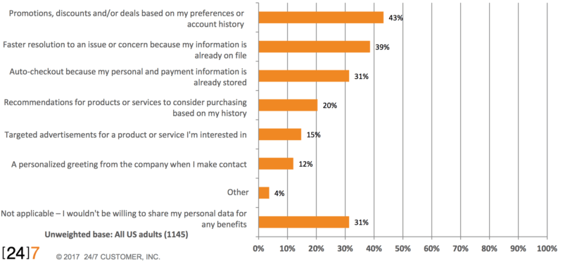 Customer Reasons for Sharing Data