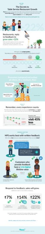 Full service restaurant infographic