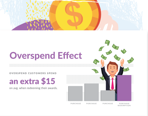Overspend effect from Thanx customer engagement and loyalty