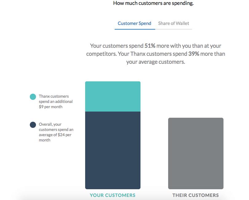 Customer Spend