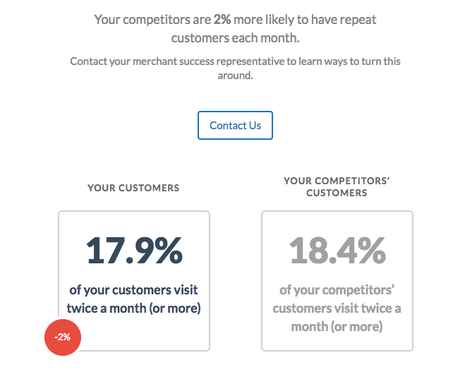 Competitors repeat customers