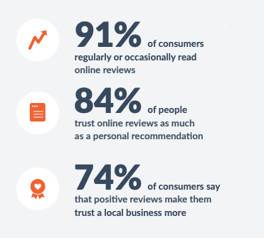 Online review stats