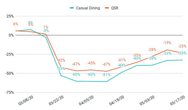 Purchase volume compared to the pre-crisis average, 5/20