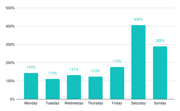 Digital order volume by day of the week compared to pre-crisis chart, 5/20