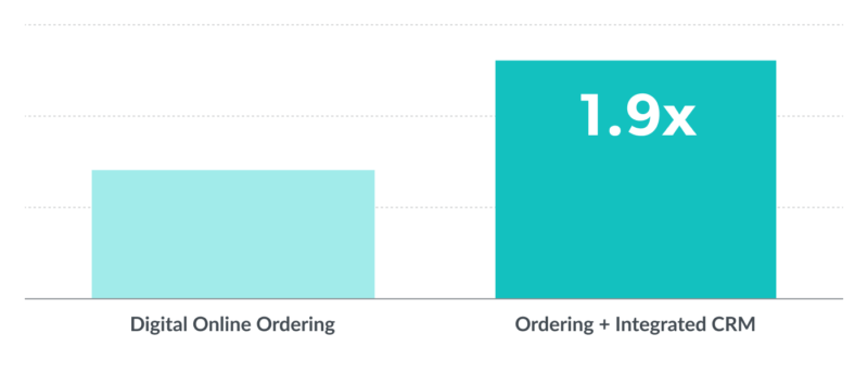 Bar graph showing digital revenue pre- and post- Thanx native ordering, highlighting 1.9x growth