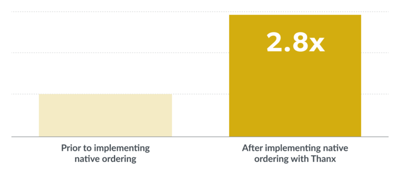 Bar graph showing enrolled members in Oath's loyalty program, pre- and post- implementing native ordering with Thanx, highlighting a 2.8x increase