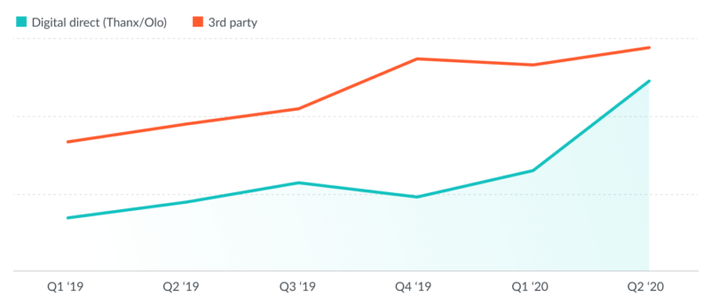 Line graph comparing Oath's revenue from direct ordering via Thanx + Olo, and from 3rd party, pre- and post-COVID