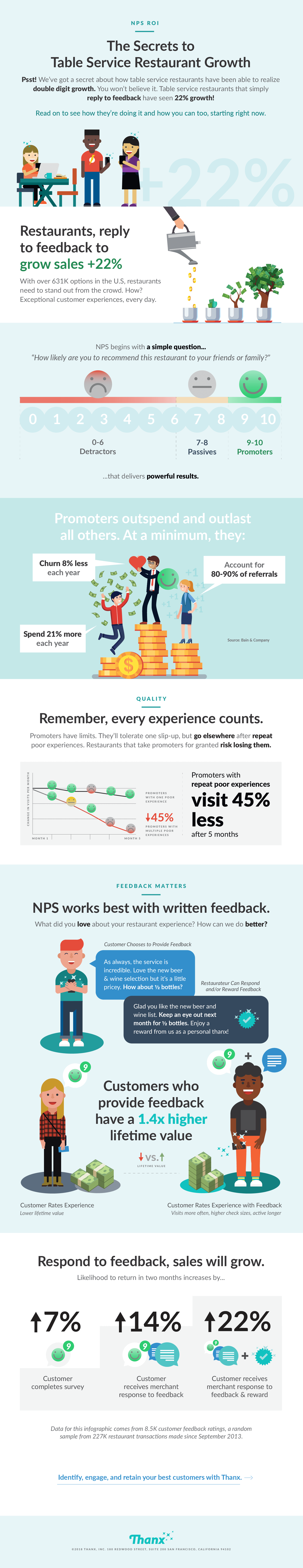 How Full-Service Restaurants Can Grow Revenue Using Feedback infographic