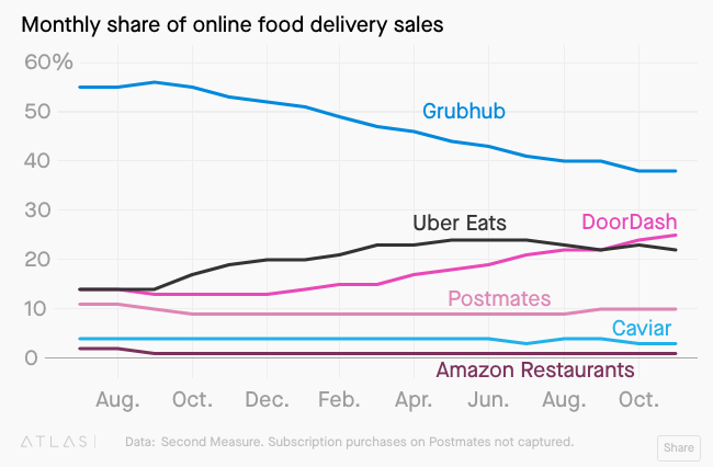 Growth of third-party delivery apps