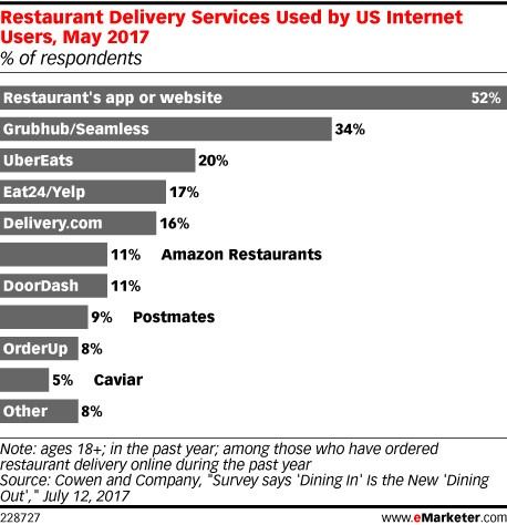 Restaurant specific delivery app usage