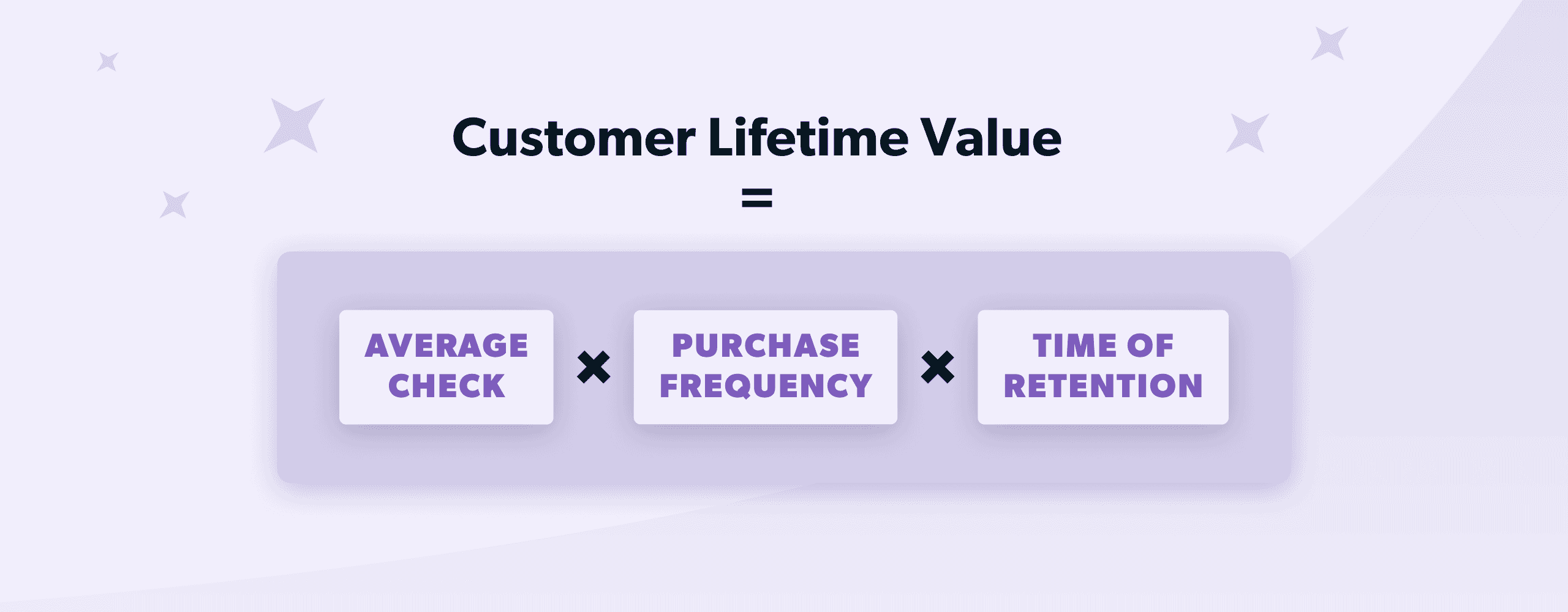 Customer Lifetime Value formula visualized