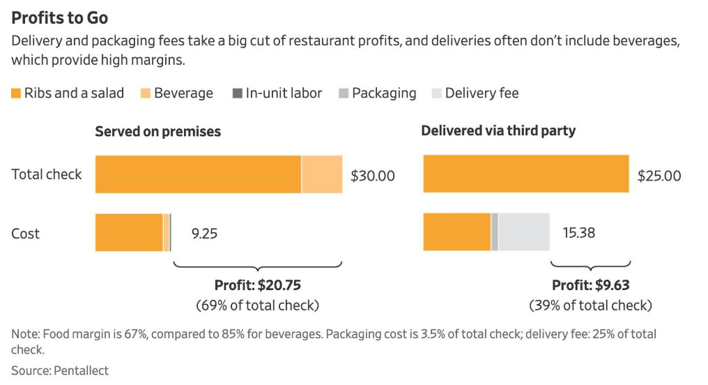 Hits to restaurant margin from delivery costs