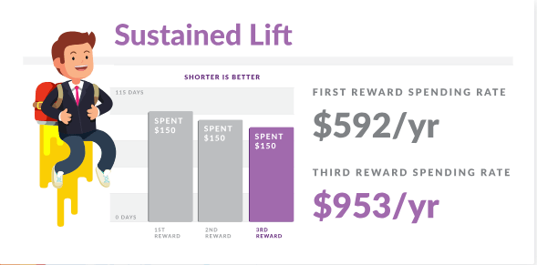 Sustained Lift from reward redemption spending