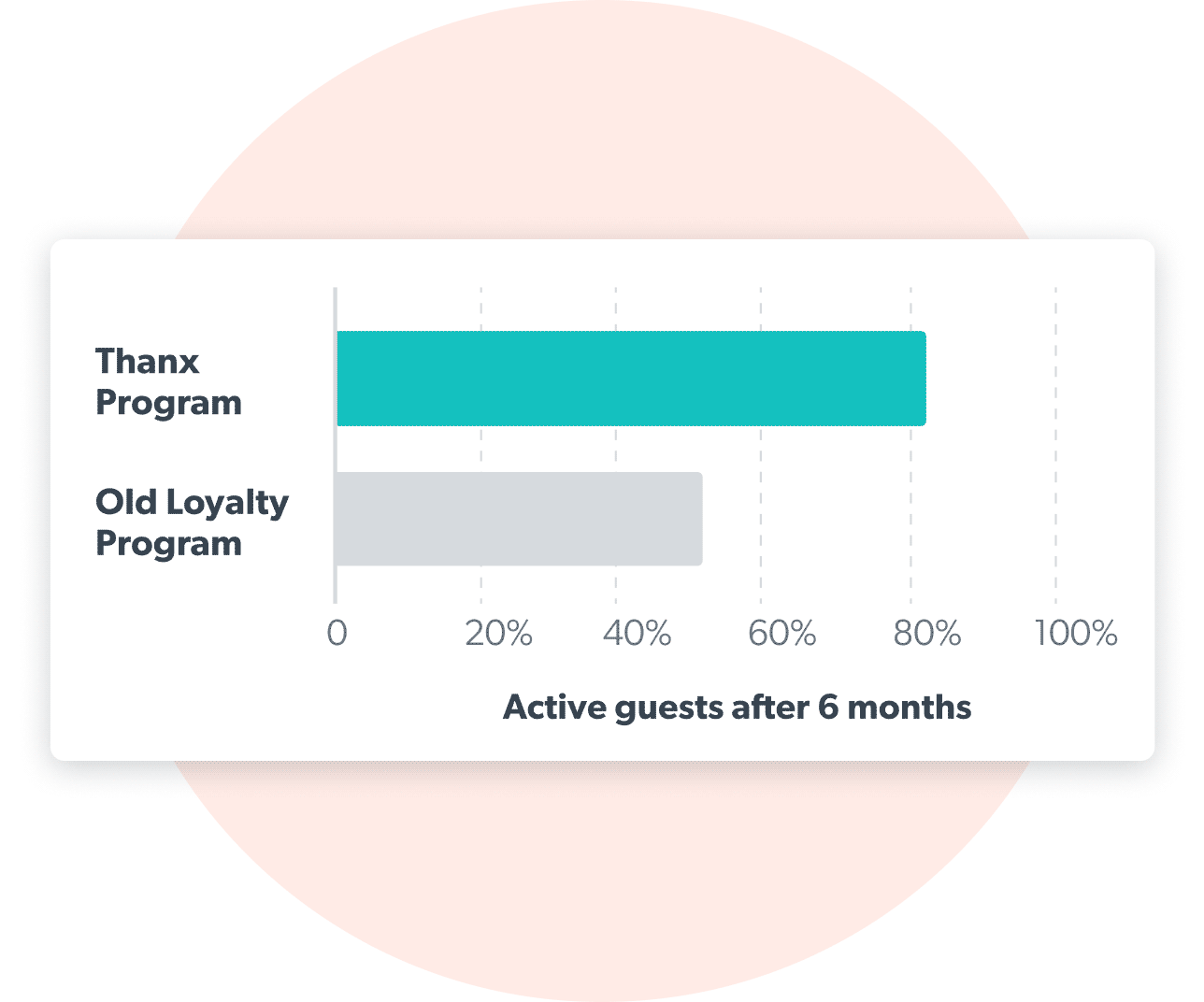Bar chart showing old loyalty program vs on Thanx