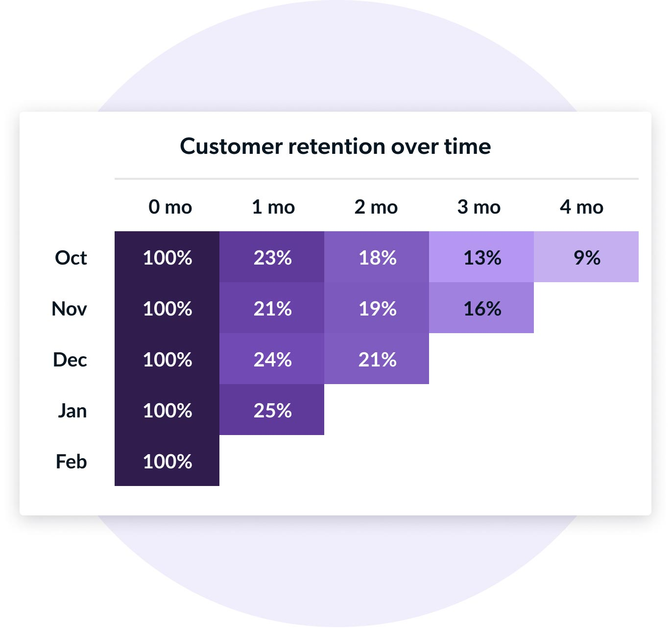 Chart showing customer retention over time