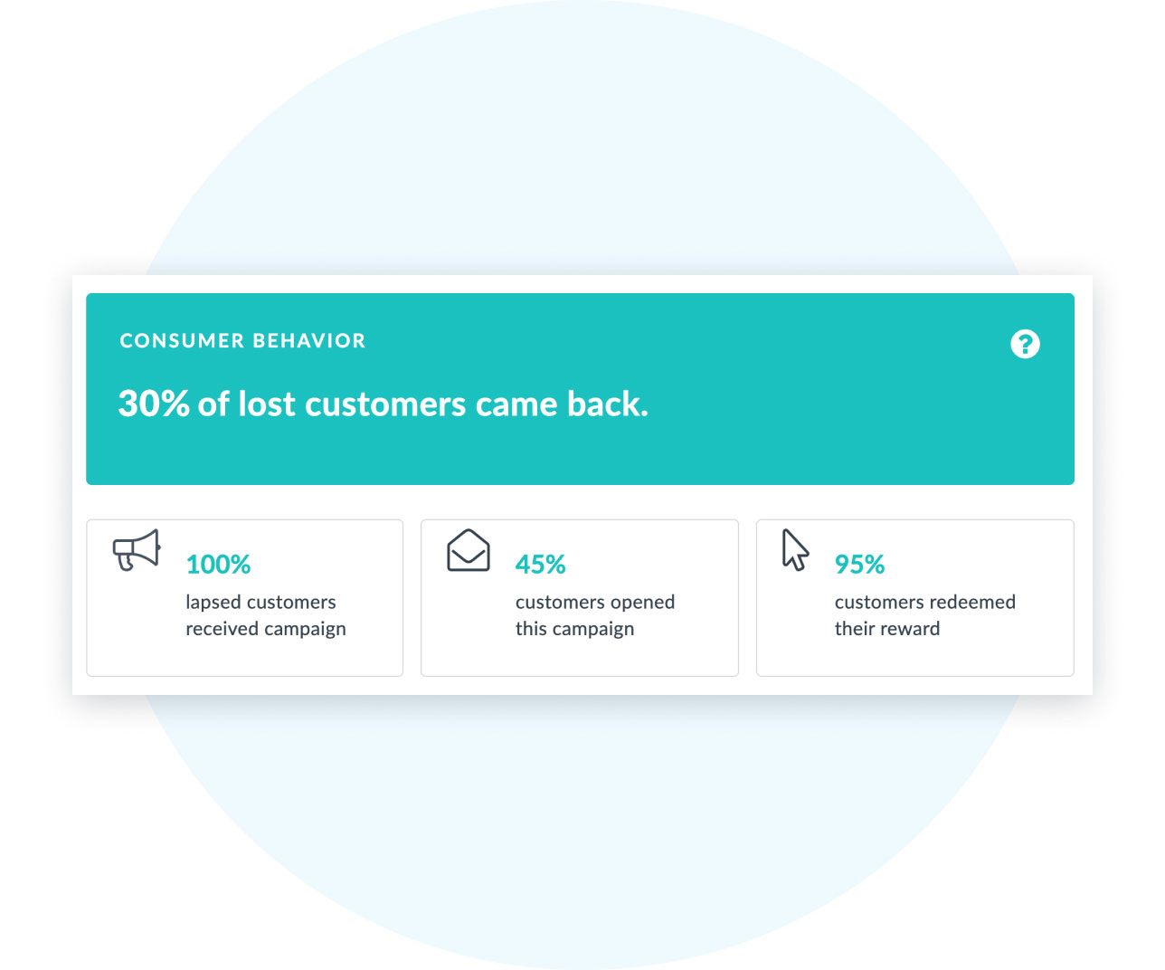 Graphic showing consumer behavior in Thanx